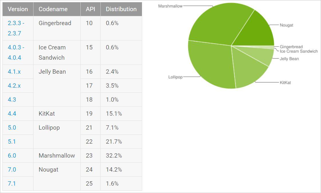 Distribuição do Android em setembro de 2017