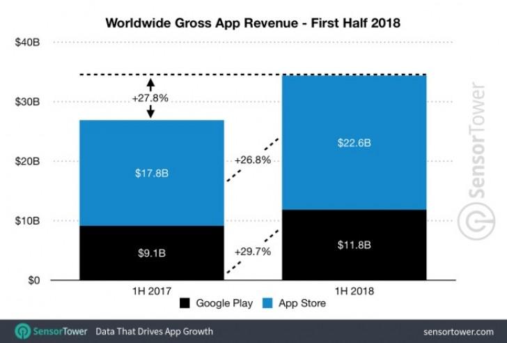 App Store gera o dobro de receita da Google Play