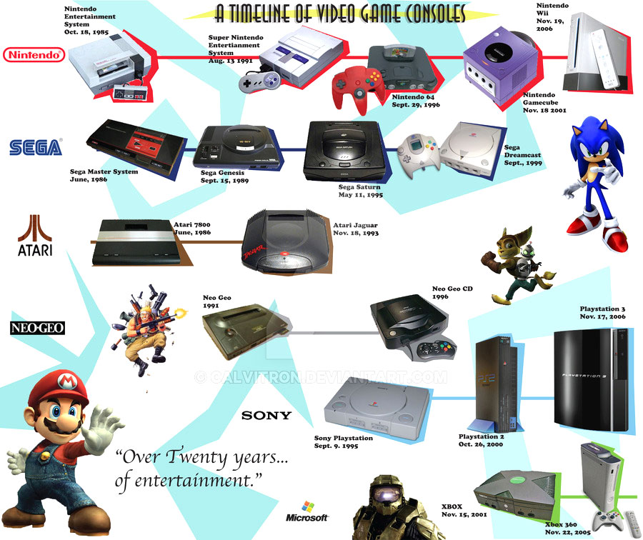 timeline of video games consoles