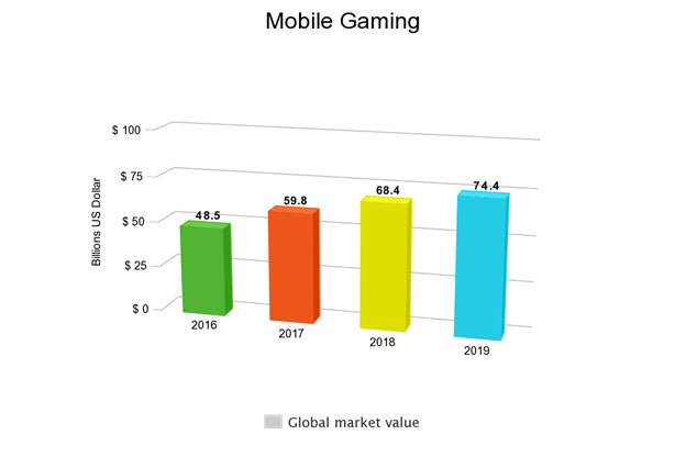 mobile gaming chart