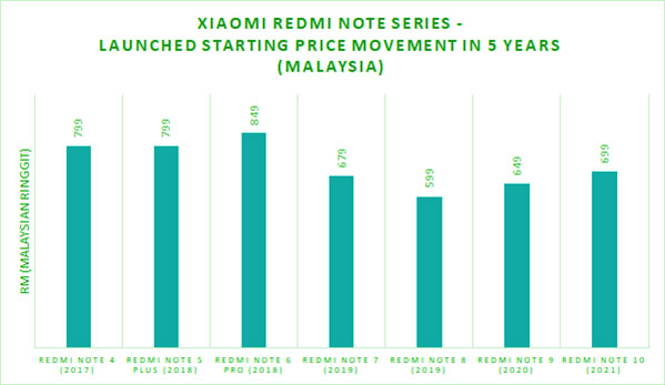 chart of xiaomi redmi note prices in 5 years