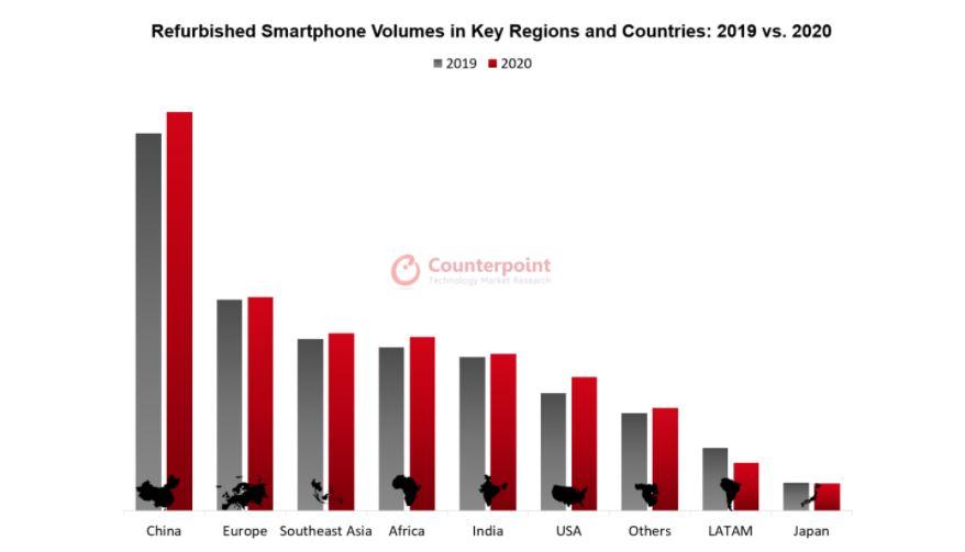 Refurbished smartphones grow 4% in 2020;  higher volume expected in 2021